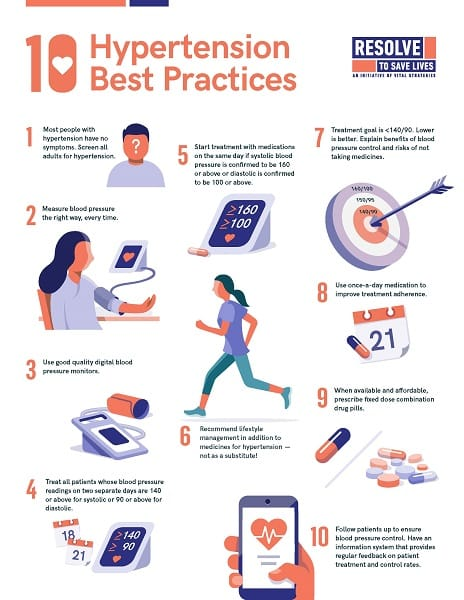 Poster: 10 Hypertension Best Practices