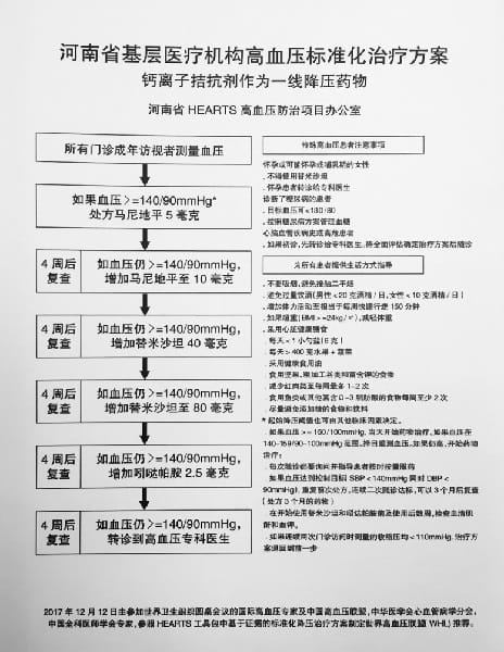 Hypertension Treatment Protocol: Henan, China
