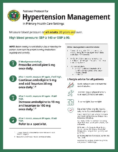 Hypertension Treatment Protocol: Philippines